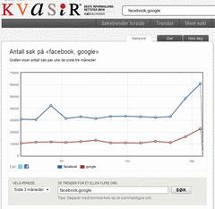 Mest søkt på Kvasir stemmer overens med Google: Jeg foretok et krysssjekk og sjekket Kvasirs søketrender for de seneste tre måneder. Her er søkebildet det samme.
