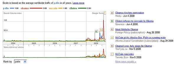 Trends-palin-obama